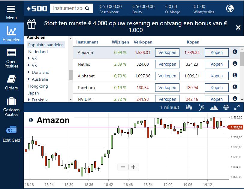 Plus500 aandelen broker