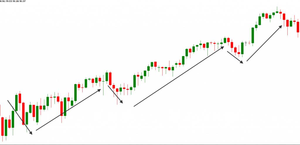 Trend beleggen aandelen